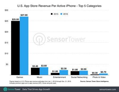Average iPhone Users in the US Spent $40 on Apps in 2016