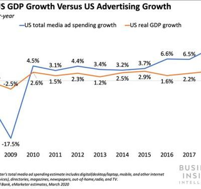 How the US government's $2 trillion stimulus package could impact advertising and media