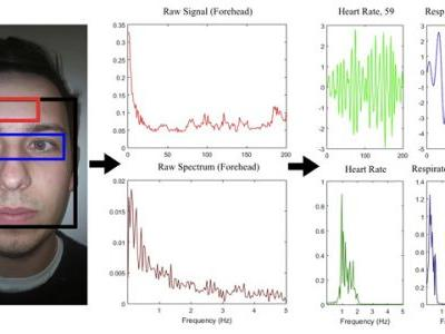 Algorithms for monitoring heart rate and respiratory rate from the video of a user's face