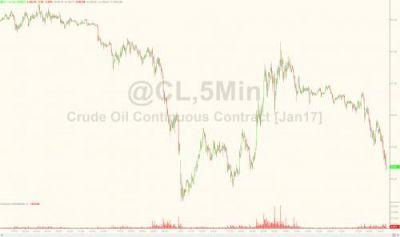 Oil Plunges 4% As OPEC Deal Falls Apart