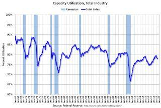Industrial Production Unchanged in June