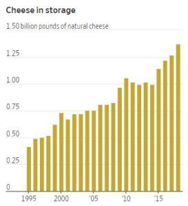 Another casualty of trade disputes: Cheese