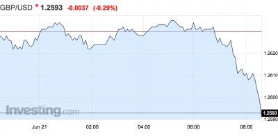 The pound has dropped to a new post-election low ahead of the Queen's Speech