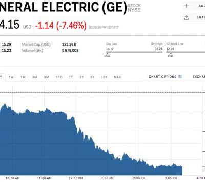 GE sinks after CEO says he sees no growth in its power business