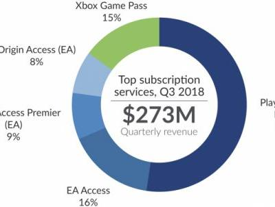 PlayStation Now Generation More Revenue Than Xbox Game Pass and EA Access