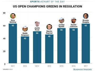Brooks Koepka dominated the US Open golf course in a way rarely seen