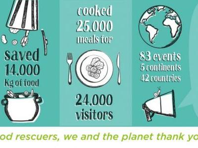 World Disco Soup 2019: An Inclusive-Holistic Approach to Fighting Food Waste