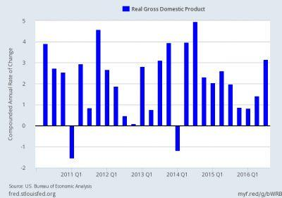 Q3 GDP Revised to 3.2%