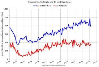 Housing Starts Decreased to 1.139 Million Annual Rate in March