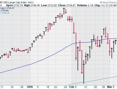 CWS Market Review - March 9, 2018