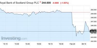 The FTSE 100 is dragging after RBS announced a £7 billion loss