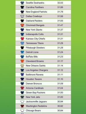 Study: Pats among teams with the highest BMI, Rams have the lowest