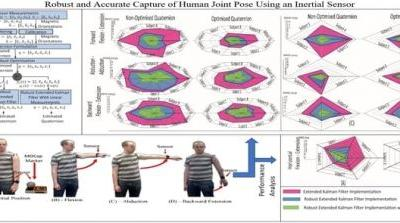 Robust and Accurate Capture of Human Joint Pose Using an Inertial Sensor