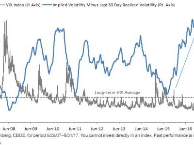 Why Should I Sell Put Options in a Low-Volatility Environment?