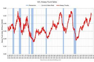 U.S. Heavy Truck Sales up 18% Year-over-year in October
