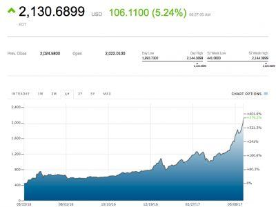 Bitcoin blows past $2,100 for the first time