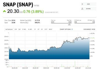 Snapchat surges above $20 after receiving its first Wall Street 'buy' rating