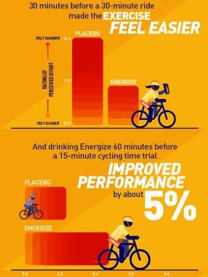 How Beachbody Performance Energize Works