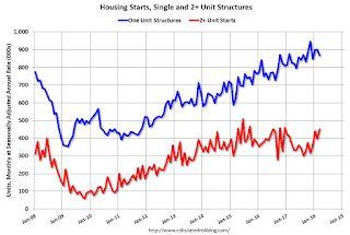 Housing Starts increased to 1.319 Million Annual Rate in March