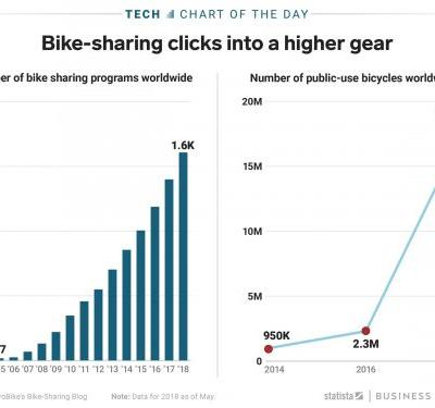 The number of bike-sharing programs worldwide has doubled since 2014 - and the number of public bikes has increased almost 20-fold