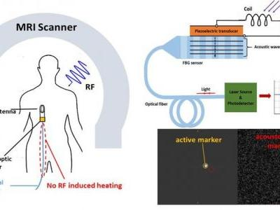 Acousto-optic Catheter Tracking Sensor for Interventional MRI Procedures