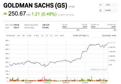 Goldman Sachs climbs to a record high