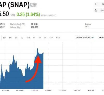 Snap rises after layoffs and plans to slow hiring