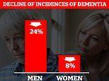 Dementia risk falls for millions as chance of developing the disease is now 13% lower than 2010