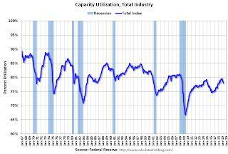 Industrial Production Decreased 0.5% in April