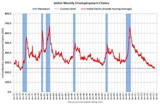 Weekly Initial Unemployment Claims increase to 257,000