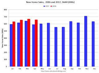 A few Comments on April New Home Sales