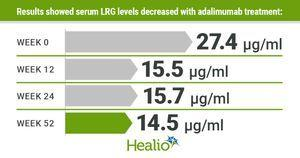 Serum LRG useful biomarker of endoscopic activity in IBD patients on Humira