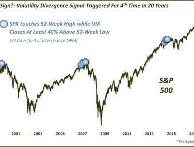 New Highs For S&P 500 Brings Warning From Volatility Market