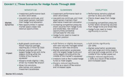 'Wiped out': Hedge fund assets could drop by 30%