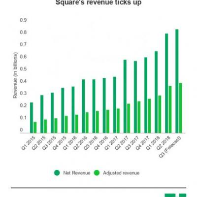 Square's crazy run this year dodges any major snags with a decent Q2