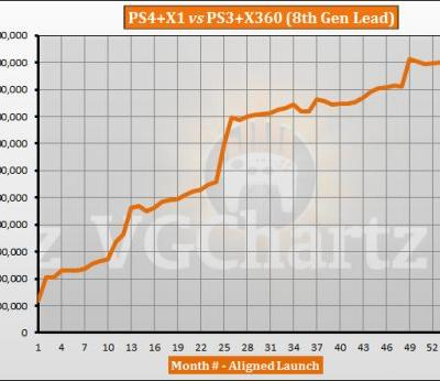 PS4 and Xbox One vs PS3 and Xbox 360 - VGChartz Gap Charts � August 2018 Update
