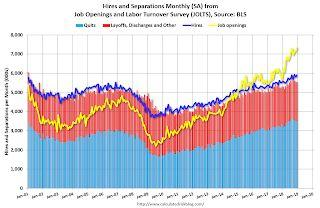 BLS: Job Openings Increased to Series High 7.3 Million in December