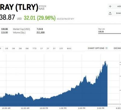 The cannabis producer Tilray is going bananas after Jeff Sessions resigns as attorney general