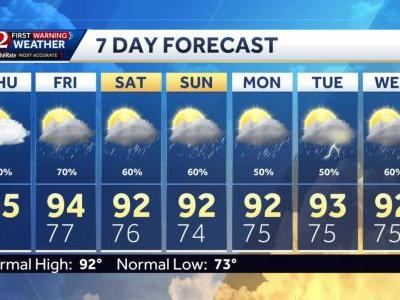 Hot afternoon, tracking rain chances