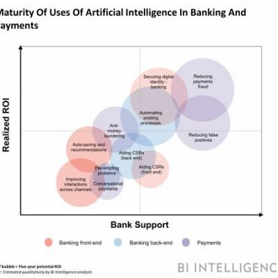 Artificial intelligence is cutting costs, building loyalty, and enhancing security across financial services