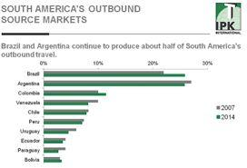 A snapshot of American outbound tourism 2016