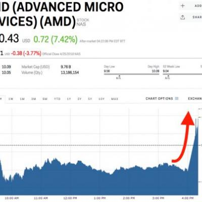AMD is surging after a stellar earnings report
