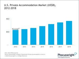 U.S. private accommodation market expected to be $36.6B by 2018