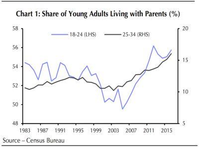 America's millennials stuck in their parents' basement may finally be able to move out