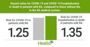 Risk for COVID-19 hospitalization, death 35% higher in patients with RA