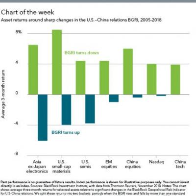 Trade Tensions Between U.S. And China Continue