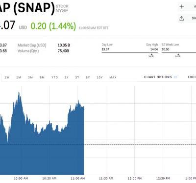 Snap wipes out the losses from its earnings disaster