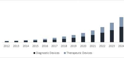 Forces Driving The Growth Of Wearable Medical Device Market