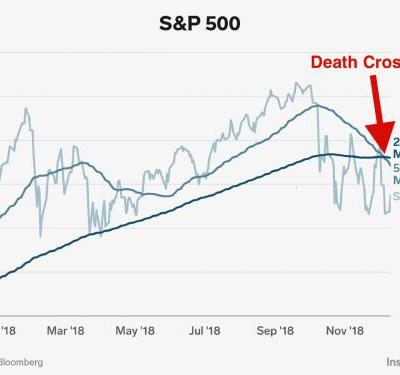 The stock market's death cross is particularly bad news this time around, Bank of America says