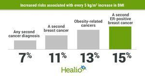 Increased BMI associated with risk for second cancer among breast cancer survivors